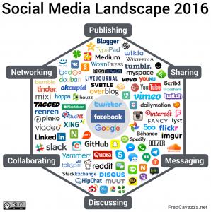 Social-Media-Landscape-2016